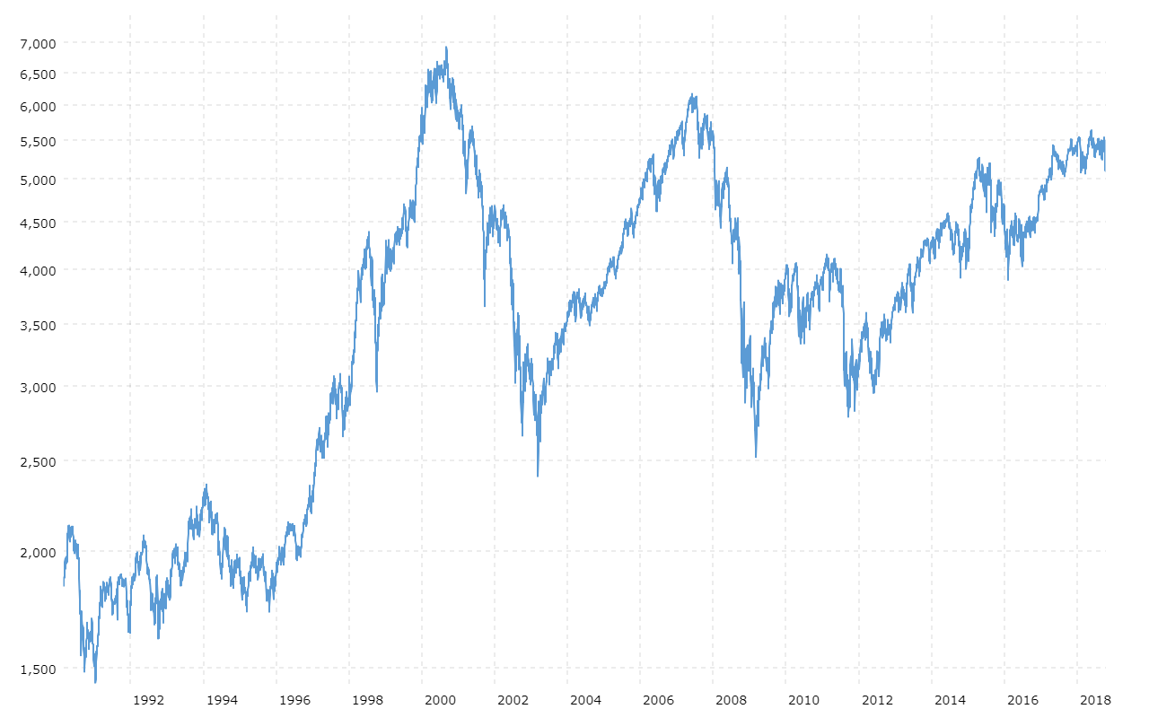 CAC 40 Index - 27 Year Historical Chart