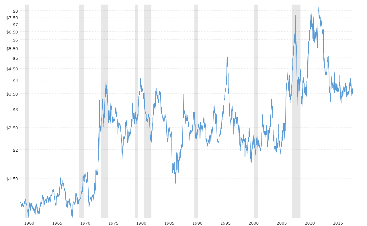 Corn prices 45 year historical chart macrotrends