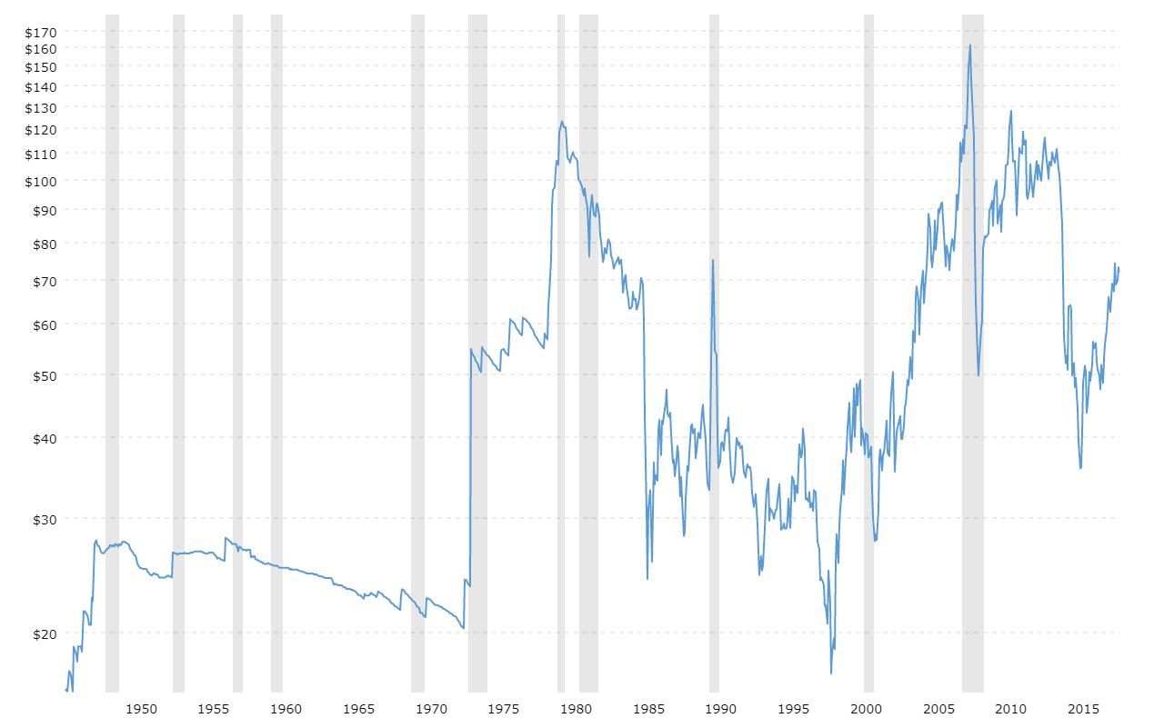 Crude Oil Prices - 70 Year Historical Chart | MacroTrends