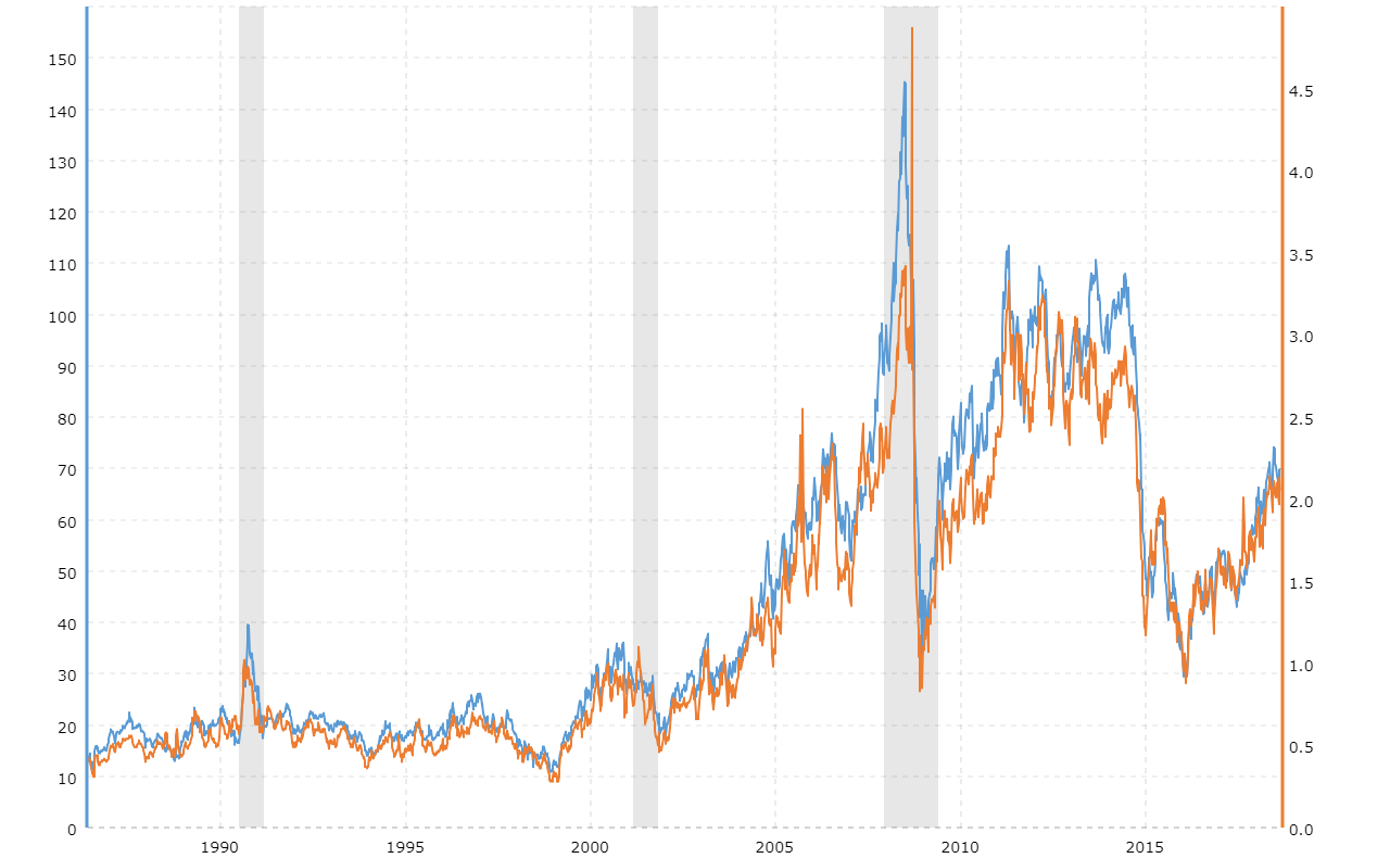 Crude Oil Vs Gasoline Prices 10 Year Daily Chart Macrotrends
