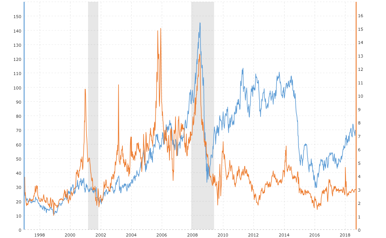natural gas vs oil prices 2019