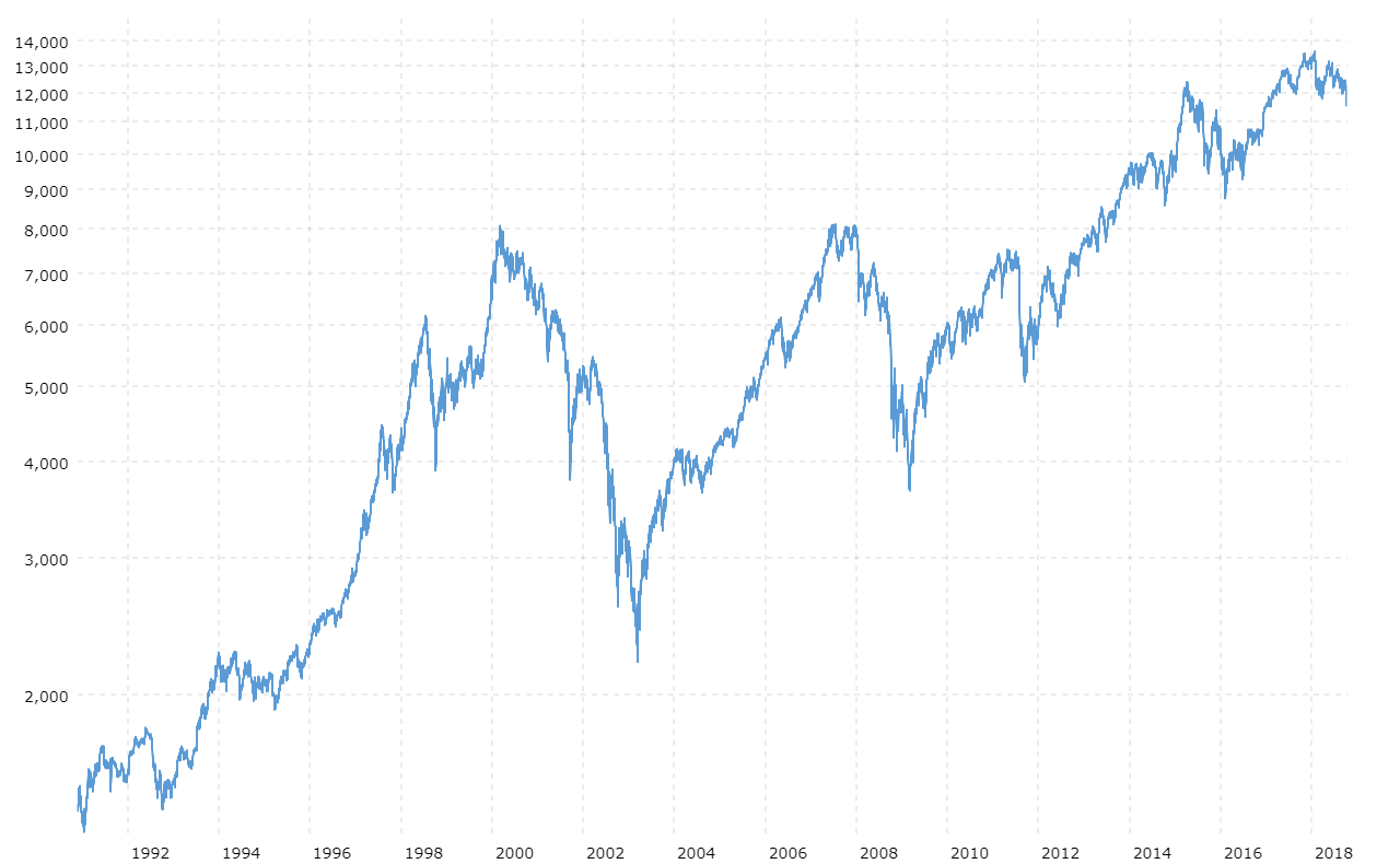 DAX 30 Index - 27 Year Historical Chart | MacroTrends