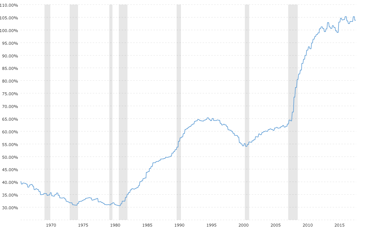 Debt to GDP Ratio Historical Chart   MacroTrends
