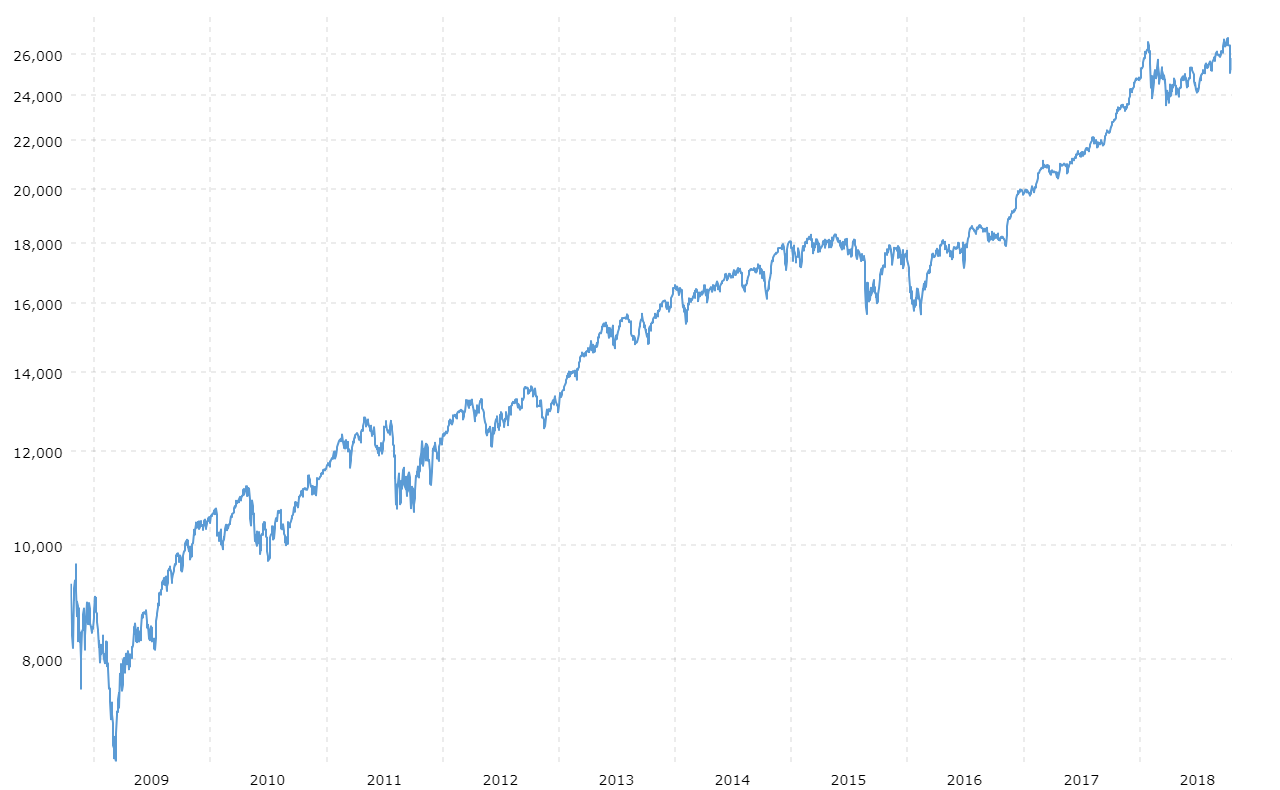 dow-jones-industrial-average-last-10-yea