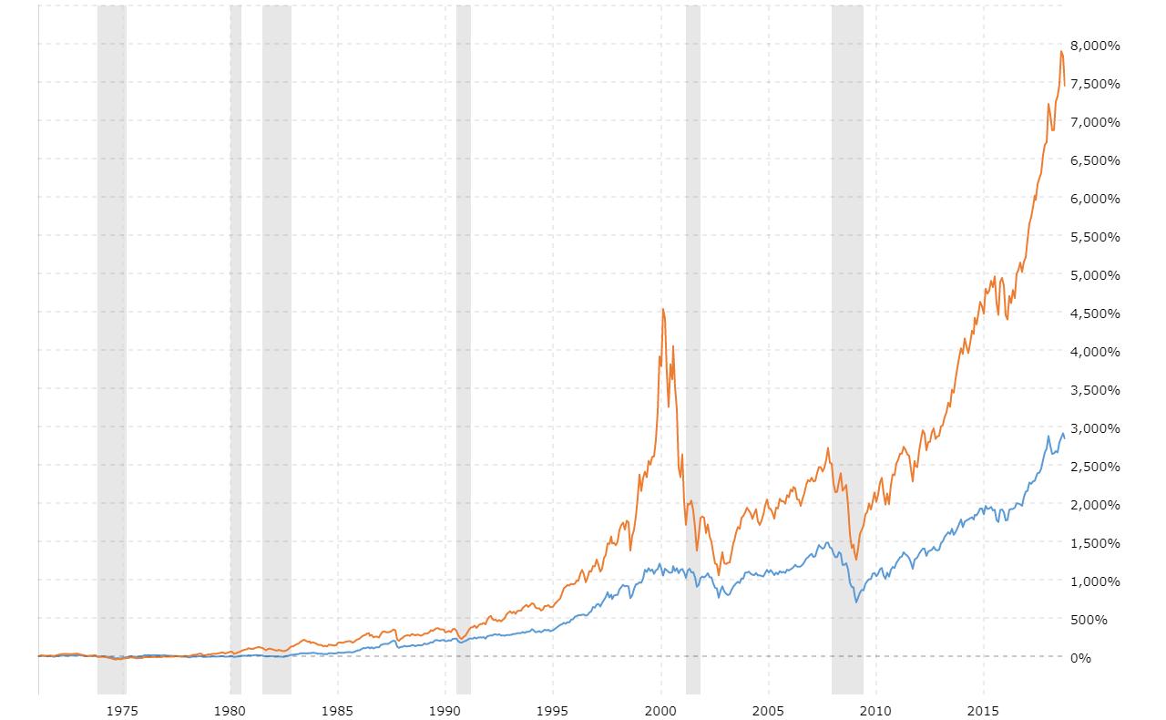 Dow Jones vs NASDAQ Since 1971 | MacroTrends