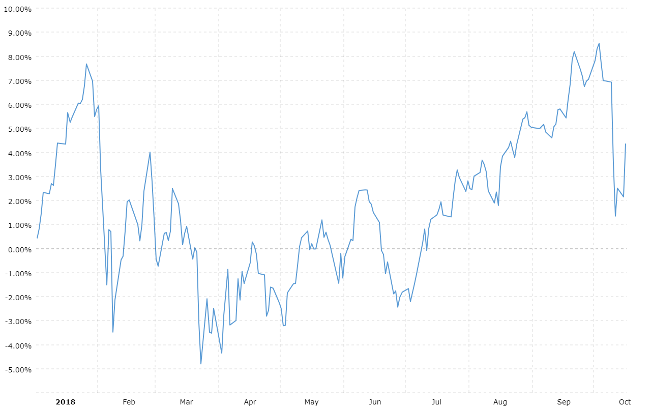 Ytd Dow Performance August 2019