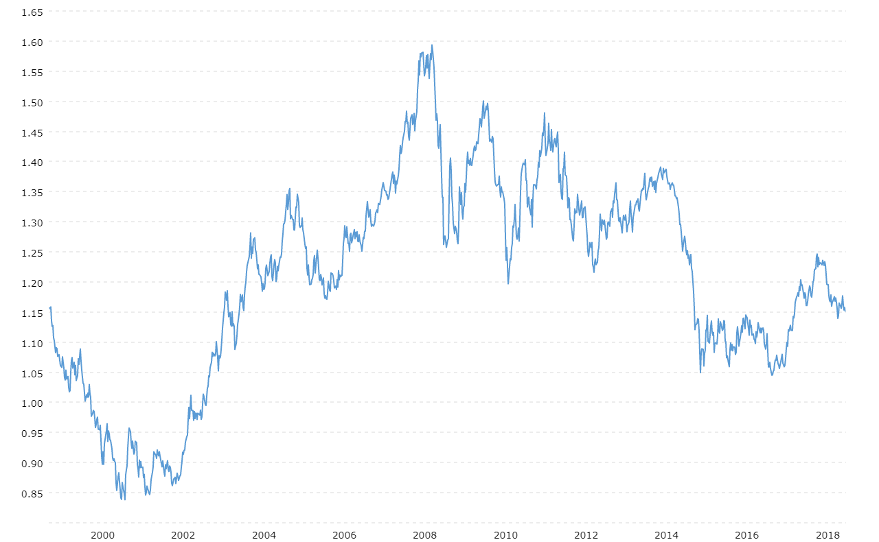 Euro Dollar Exchange Rate Eur Usd Historical Chart Macrotrends