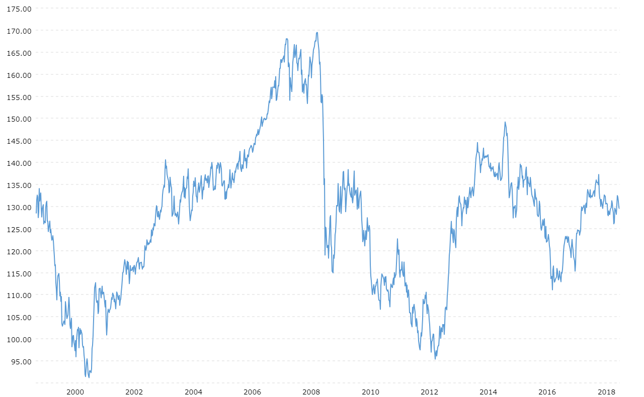 Euro Japanese Yen Exchange Rate Eur Jpy Historical Chart