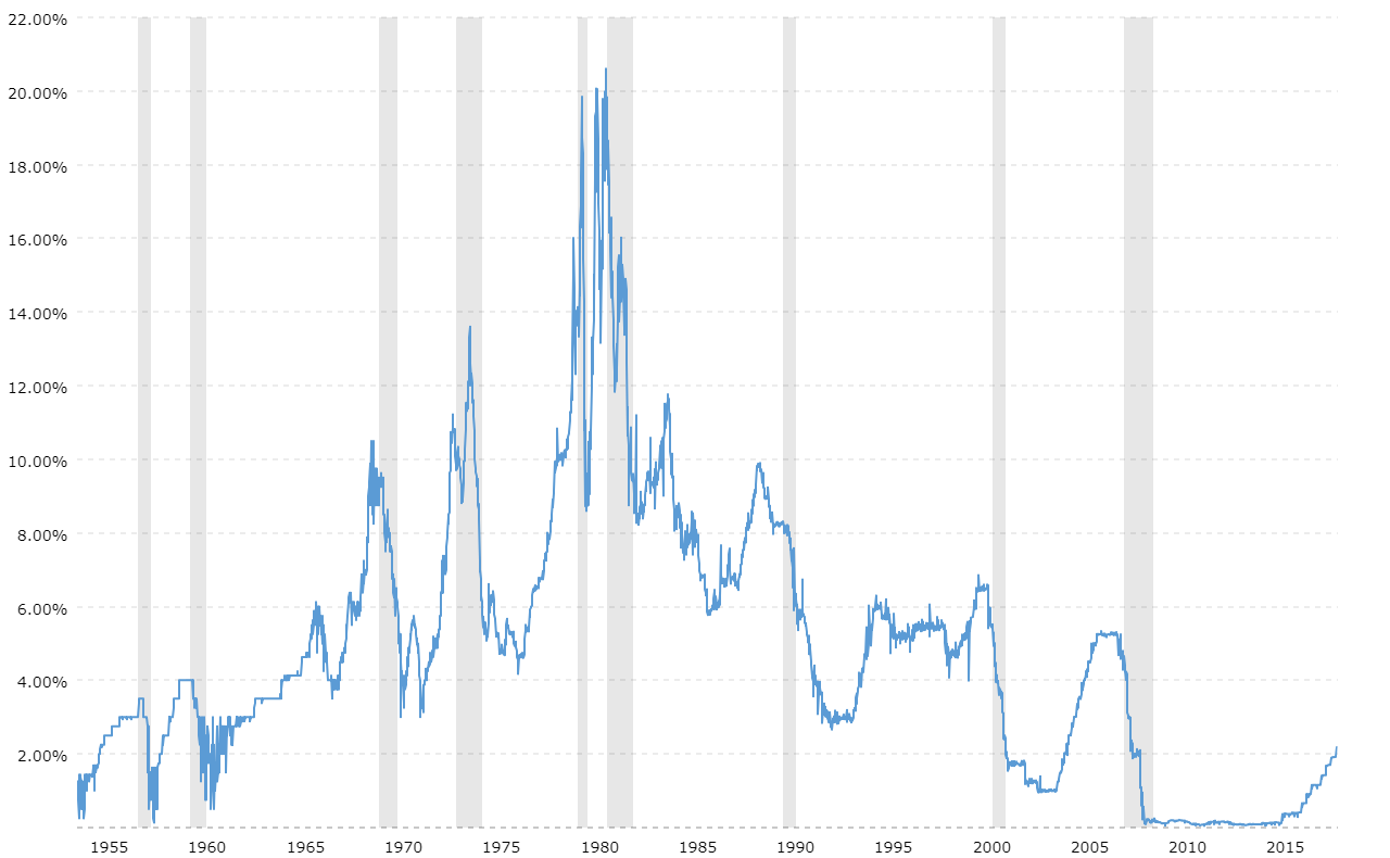 Image result for fed rate history chart