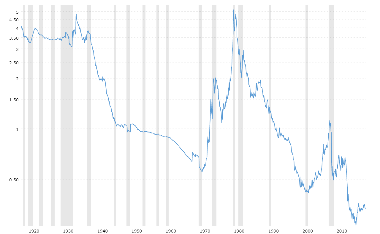 https://www.macrotrends.net/assets/images/large/gold-to-monetary-base-ratio.png