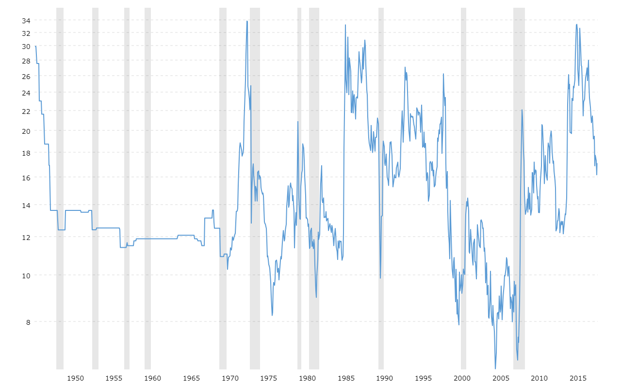 Gold To Oil Ratio Historical Chart Macrotrends