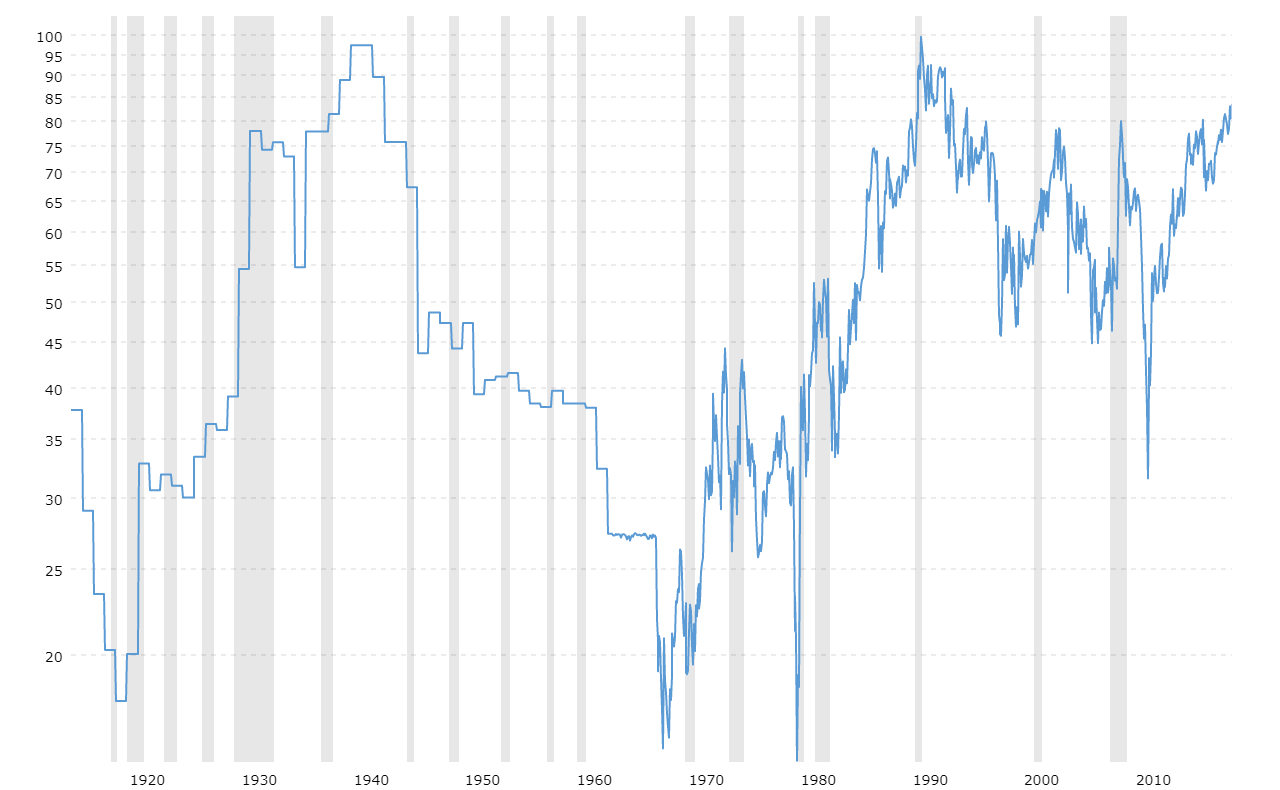 Gold To Silver Ratio 100 Year