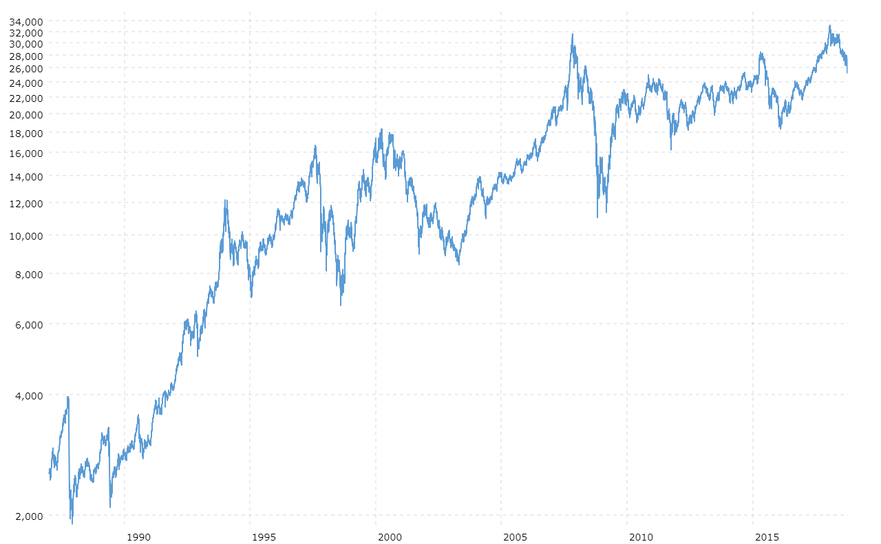 Hang Seng Composite Index - 30 Year Historical Chart
