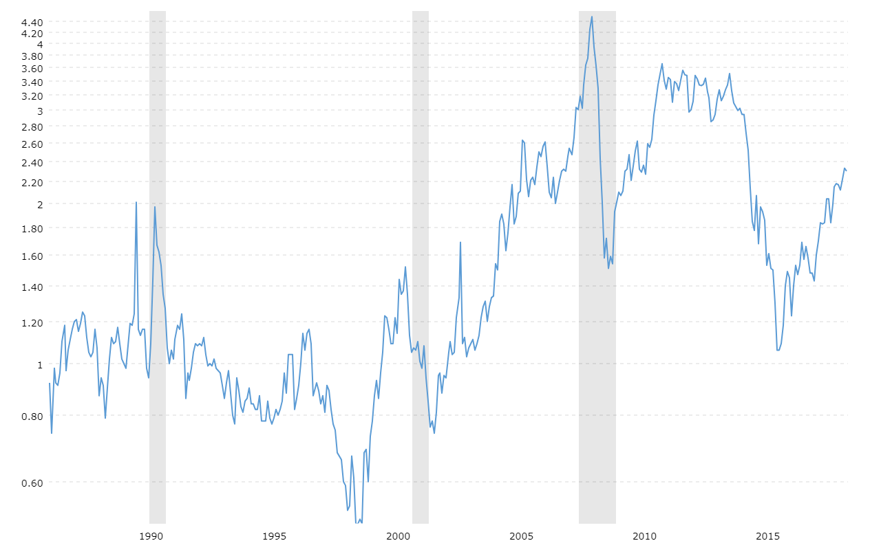 Heating Oil Prices 30 Year Historical Chart Macrotrends