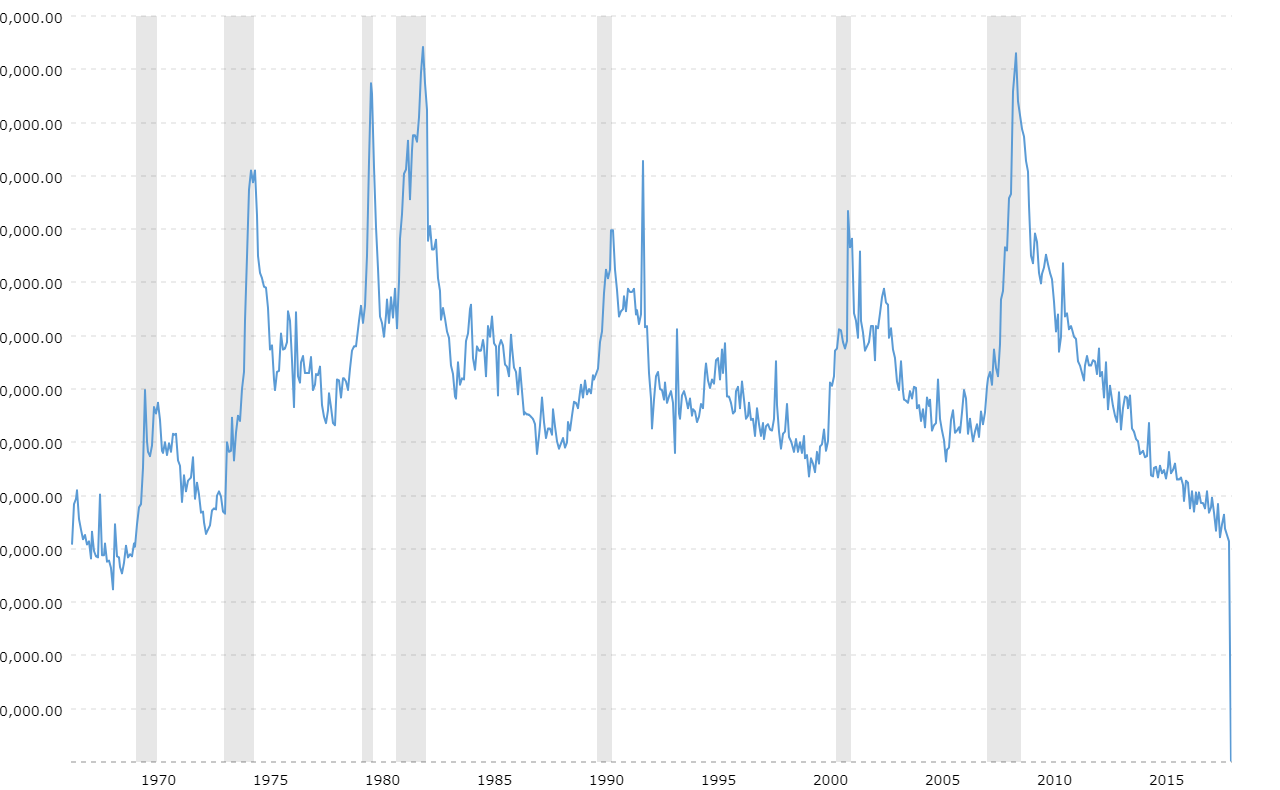 Initial Jobless Claims Historical Chart Macrotrends