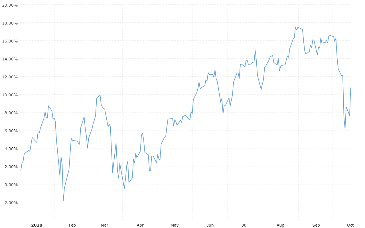 Nasdaq Ytd Performance Macrotrends