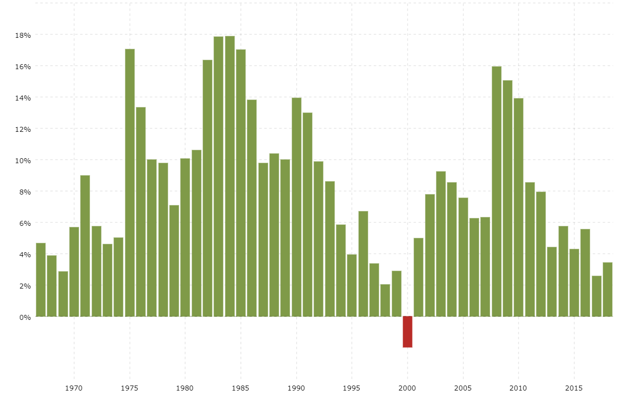 National debt growth by year macrotrends