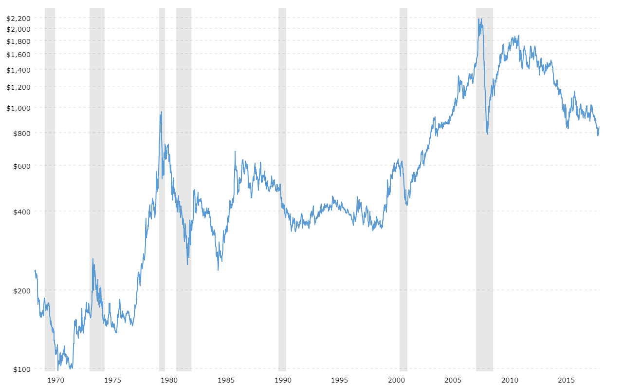 Platinum Prices Interactive