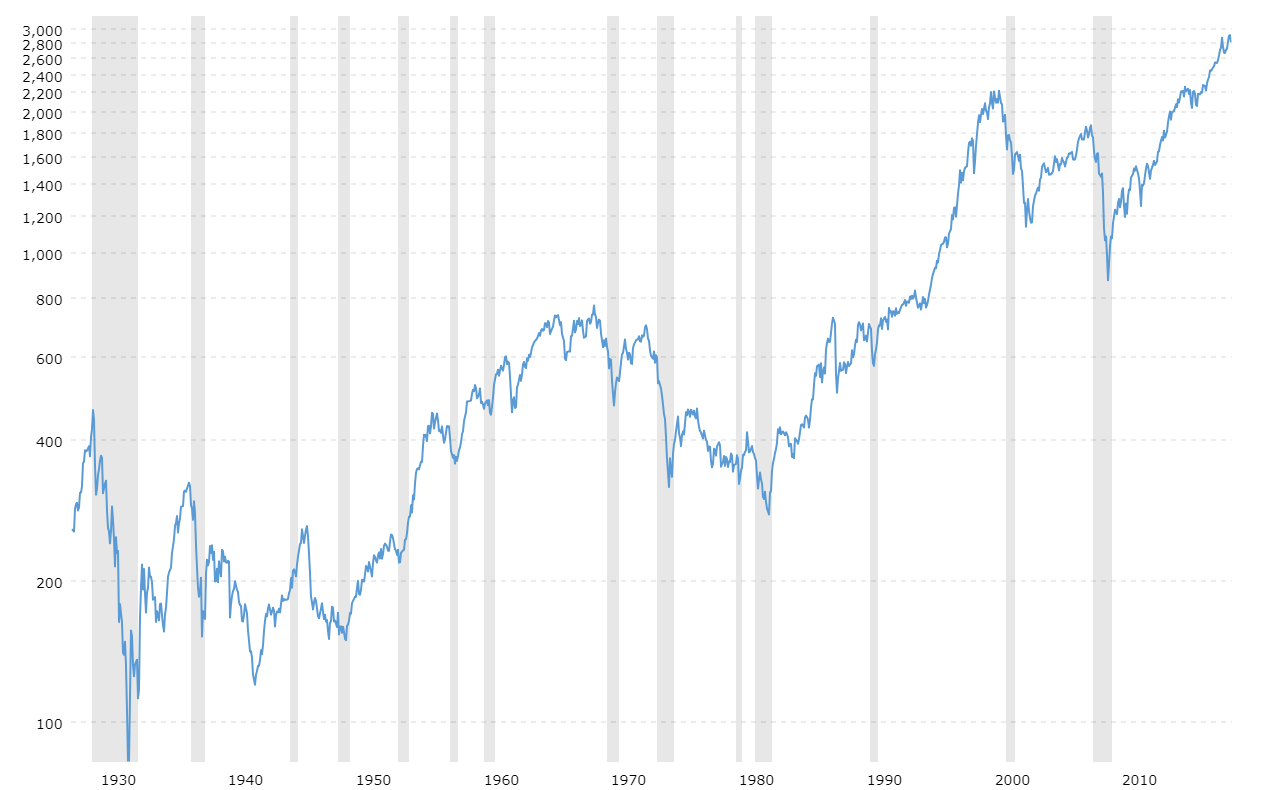 S&P 500 Index - 90 Year Historical Chart | MacroTrends