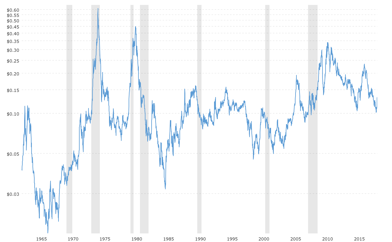 Sugar Prices - 37 Year Historical Chart | MacroTrends