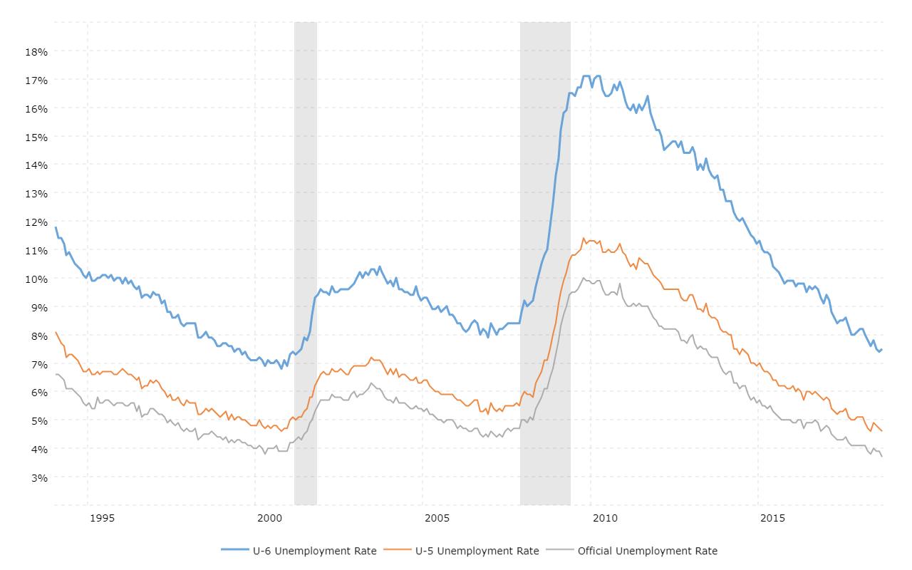 U6 Unemployment Rate | MacroTrends