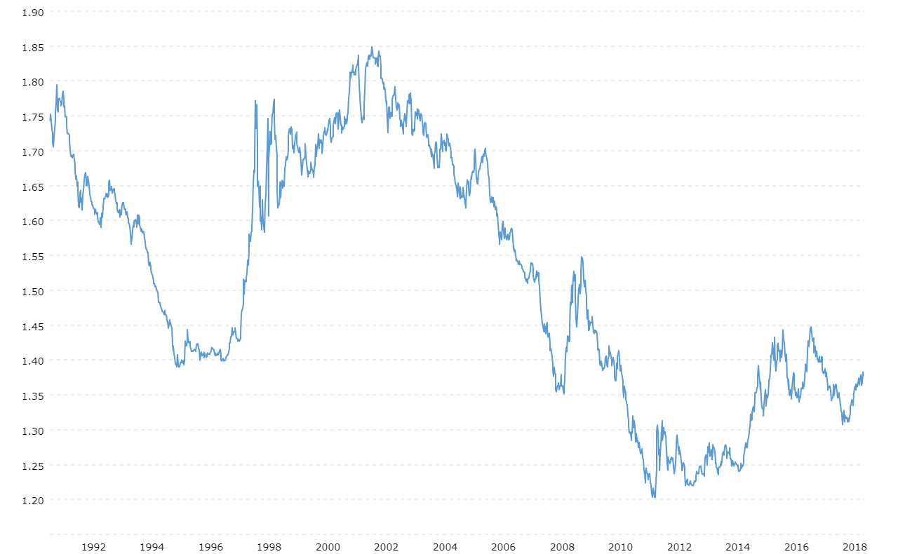Us Dollar Singapore Exchange Rate Historical Chart