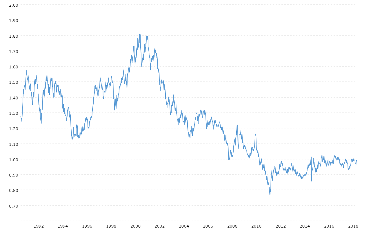 Us Dollar Swiss Franc Exchange Rate Usd Chf Historical Chart Macrotrends
