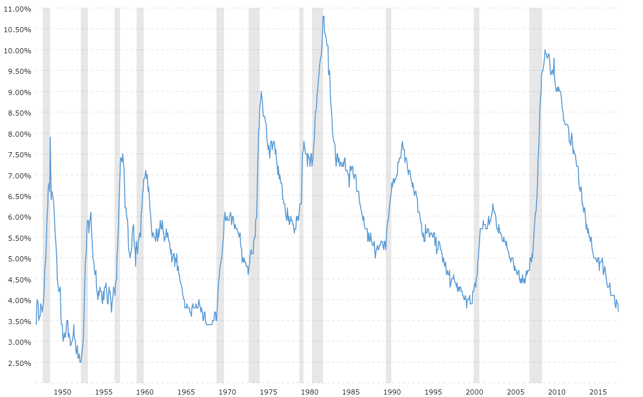 U S National Unemployment Rate Macrotrends