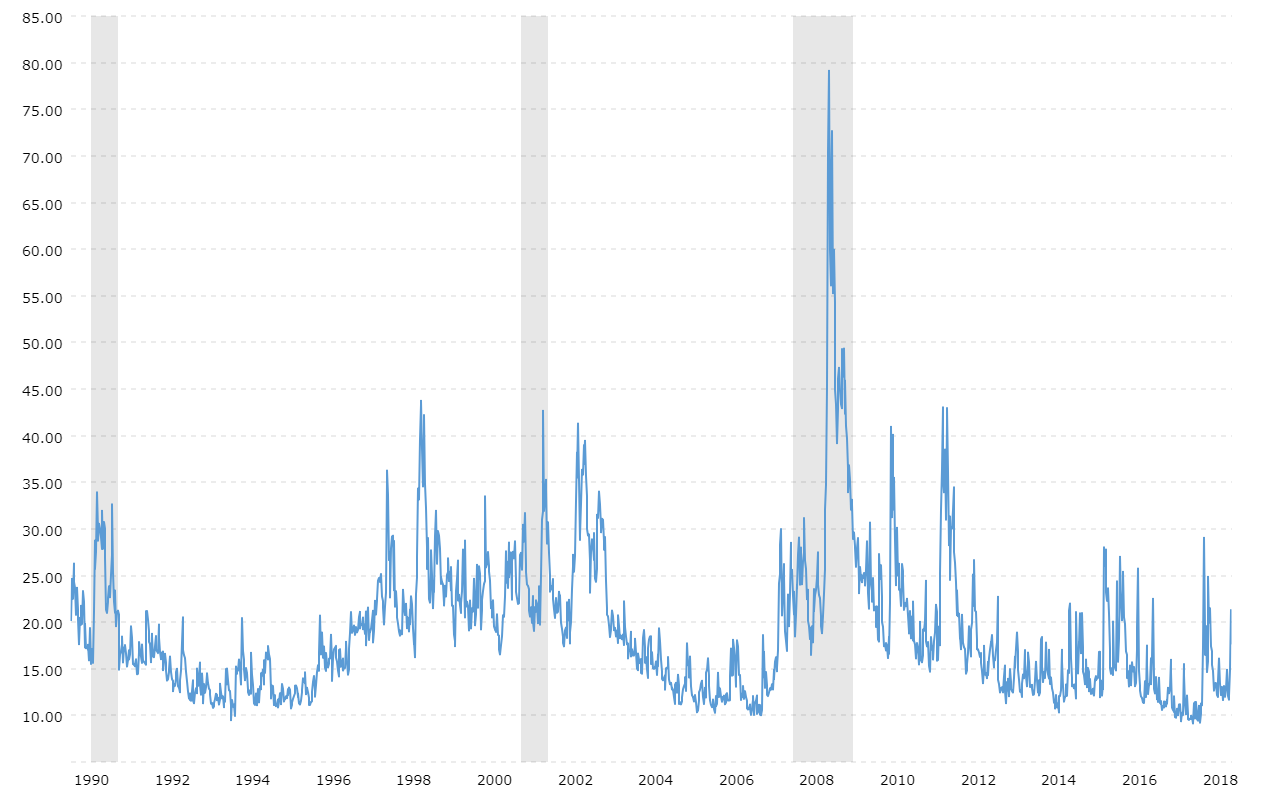 Vix volatility index historical chart macrotrends