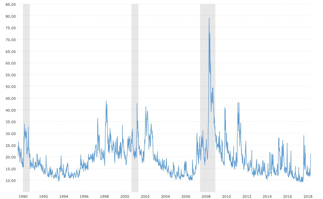 VIX Volatility Index - Historical Chart | MacroTrends