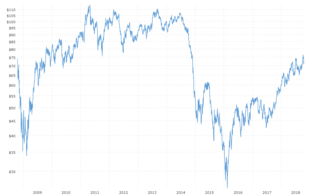 Gota's Era - Page 7 Wti-crude-oil-prices-10-year-daily-chart