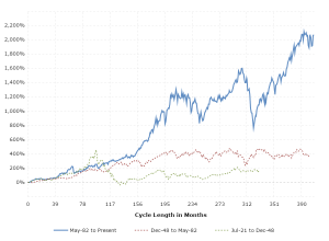 Stock Market Secular Cycles: This interactive chart shows the percentage return of the Dow Jones Industrial Average over the three major secular market cycles of the last 100 years.