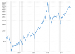 NASDAQ - 45 Year Historical Chart: Interactive chart of the NASDAQ Composite stock market index since 1971. Historical data is inflation-adjusted using the headline CPI and each data point represents the month-end closing value. The current month is updated on an hourly basis with today's latest value.
