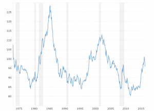 Dollar Index Historical Chart