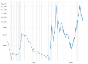 Gold Prices - 100 Year Historical Chart | MacroTrends