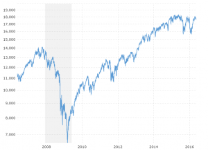 Dow Jones - 10 Year Daily: Interactive daily chart illustrating the performance of the Dow Jones Industrial Average market index over the last ten years.
