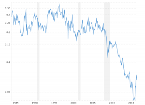 XAU to Gold Ratio: This interactive chart shows the month-end ratio of the Philadelphia Gold and Silver Index (XAU) to the price of gold bullion back to 1983. The current month shows the latest daily closing values.