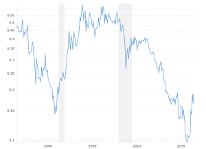 HUI to Gold Ratio: This interactive chart shows the month-end ratio of the NYSE Arca Gold Bugs Index (HUI) to the price of gold bullion back to 1996. The current month shows the latest daily closing values.
