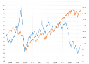 Crude Oil Vs S P 500