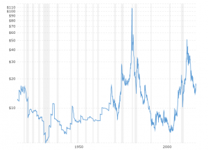 Silver Prices - 100 Year Historical Chart: Interactive chart of historical data for real (inflation-adjusted) silver prices per ounce back to 1915. The series is deflated using the headline Consumer Price Index (CPI) with the most recent month as the base. The current month is updated on an hourly basis with today's latest value.