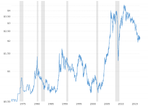 Copper Prices - Historical Chart: Interactive chart of historical daily COMEX copper prices back to 1971.  The price shown is in U.S. Dollars per pound.