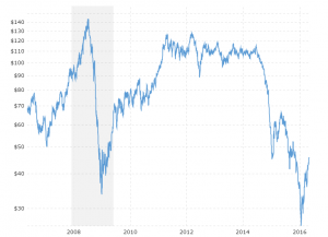 Brent Crude Oil Prices - 10 Year Daily: Interactive daily chart of Brent (Europe) crude oil prices over the last ten years.  Values shown are daily closing prices.