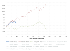 Stock Market Performance by President: This interactive chart shows the running percentage gain in the Dow Jones Industrial Average by Presidential term.  Each series begins with the closing value of the month of inauguration and runs to the closing value of the last month of the term.  The y-axis shows the total percentage increase or decrease in the DJIA and the x-axis shows the term length in months.  Click any president name in the legend to add or remove graph lines.