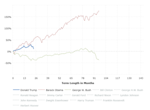S&P 500 by President: This interactive chart shows the running percentage gain in the S&P 500 by Presidential term.  Each series begins with the closing value of the month of inauguration and runs to the closing value of the last month of the term.  The y-axis shows the total percentage increase or decrease in the S&P 500 and the x-axis shows the term length in months.  Click any president name in the legend to add or remove graph lines.