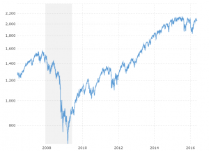 S&P 500 - 10 Year Daily: Interactive chart of the S&P 500 stock market index over the last 10 years.  Values shown are daily closing prices.  The most recent value is updated on an hourly basis during regular trading hours.