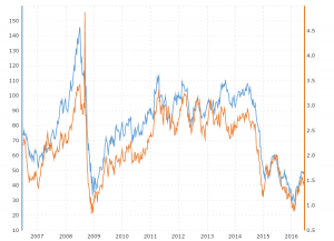 Oil Prices vs Gasoline Prices: This interactive chart compares the daily price performance of West Texas Intermediate (WTI) or Nymex Crude Oil vs regular gasoline prices, U.S. Gulf Coast over the last 10 years.