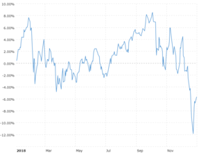 NASDAQ Composite - 45 Year Historical Chart | MacroTrends