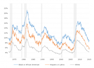 Unemployment Rate by Race: This interactive chart compares the historical unemployment rate for the three largest ethnic groups in the United States.  Note: Statistics for Asian unemployment are not included here as the Bureau of Labor Statistics did not start including this measure until 2000 and does not provide a seasonally adjusted series as yet.