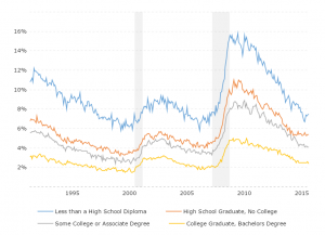 Unemployment Rate by Education: This interactive chart compares the historical unemployment rate based on the level of education attained for individuals 25 years and over.  Categories include those without a high school diploma, those with a high school diploma but no college, individuals with some college or an associate's degree and college graduates with a bachelor's degree.