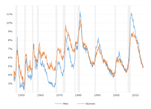 Unemployment Rate - Men vs Women: This interactive chart compares the historical unemployment rate for men vs women back to 1948.